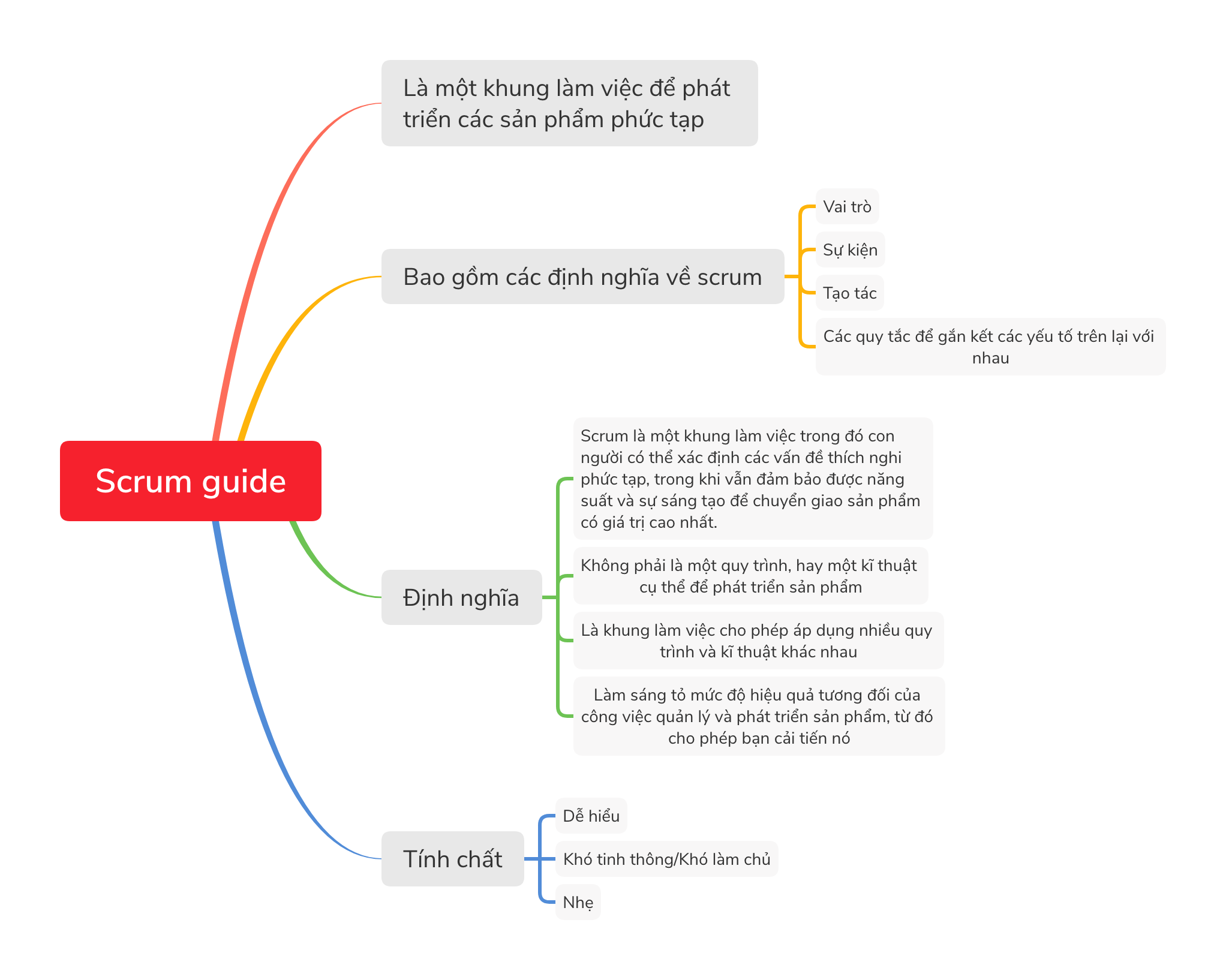Scrum guide 1